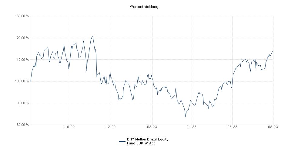 BNY Mellon Global Funds PLC - BNY Mellon Brazil Equity Fund EUR W Acc Fonds Performance