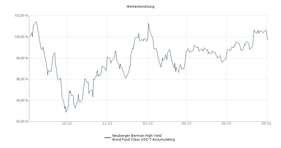 Neuberger Berman High Yield Bond Fund USD T Accumulating Fonds Performance
