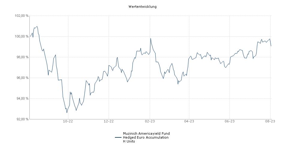 Muzinich Americayield Fund Hedged Euro Accumulation H Units Fonds Performance