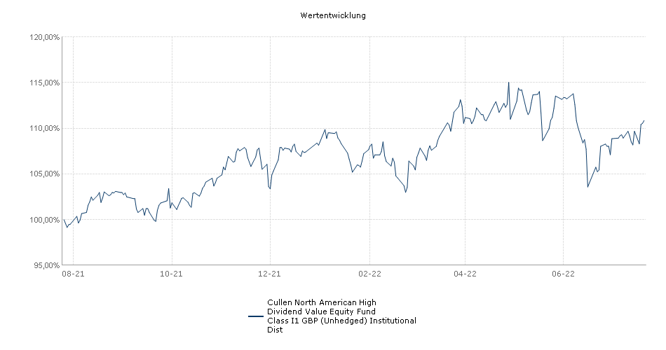 Cullen North American High Dividend Value Equity Fund Class I1 GBP (Unhedged) Institutional Dist Fonds Performance