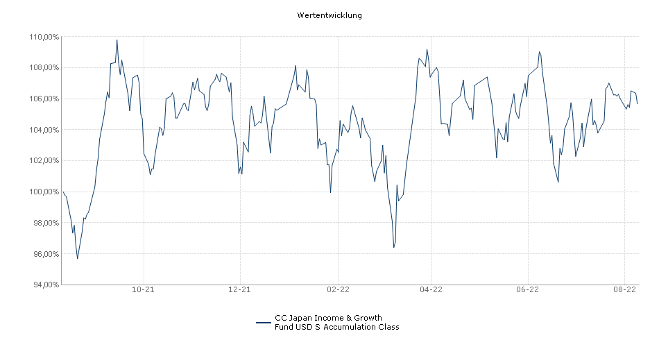 CC Japan Income & Growth Fund USD S Accumulation Class Fonds Performance