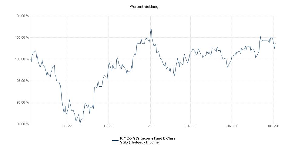 PIMCO GIS Income Fund E Class SGD (Hedged) Income Fonds Performance