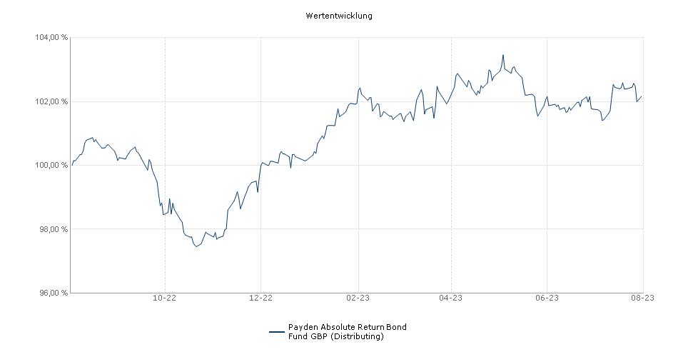 Payden Absolute Return Bond Fund GBP (Distributing) Fonds Performance