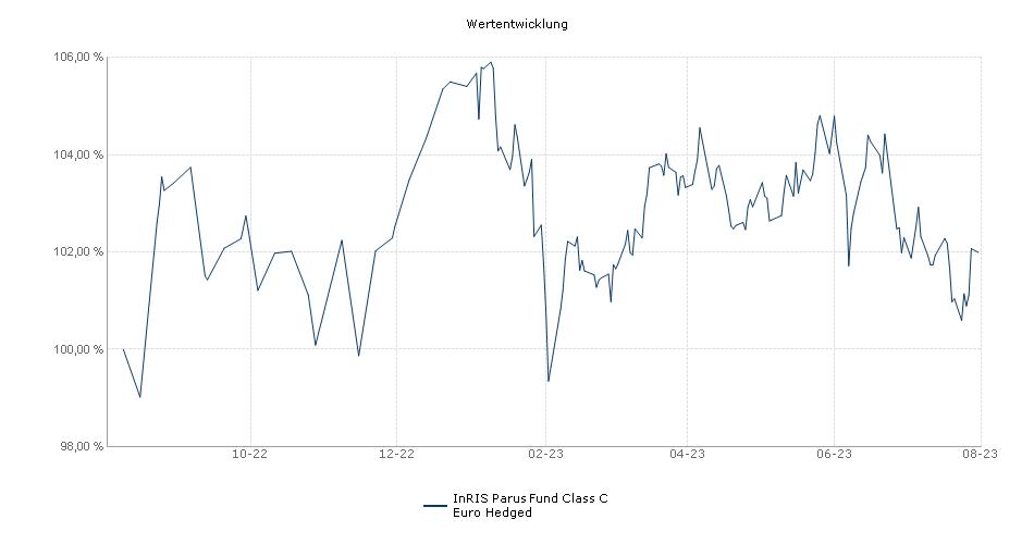 InRIS Parus Fund Class C Euro Hedged Fonds Performance