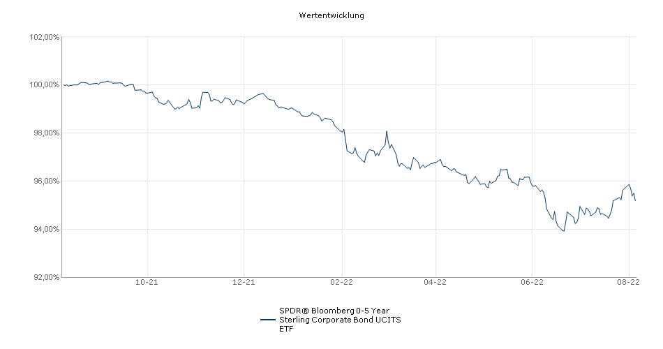 SPDR Barclays 0-5 Year Sterling Corporate Bond UCITS ETF Performance