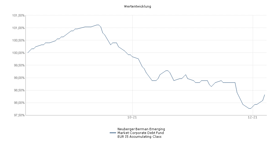 Neuberger Berman Emerging Market Corporate Debt Fund EUR I5 Accumulating Class Fonds Performance