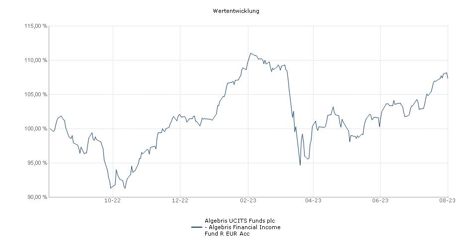 Algebris UCITS Funds plc - Algebris Financial Income Fund R EUR Acc Fonds Performance