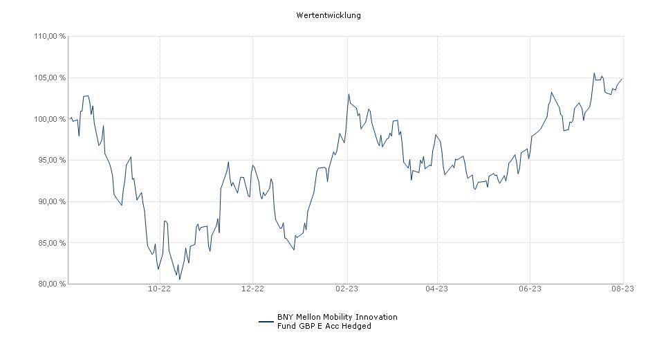 BNY Mellon Global Funds PLC - BNY Mellon Mobility Innovation Fund GBP E Acc Hedged Fonds Performance