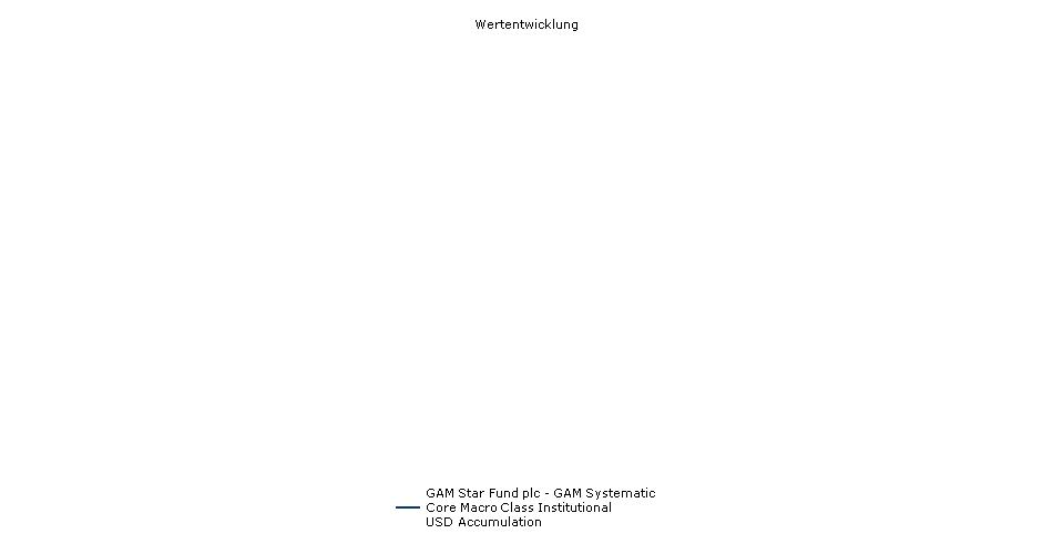 GAM Star Fund plc - GAM Systematic Core Macro Class Institutional USD Accumulation Fonds Performance