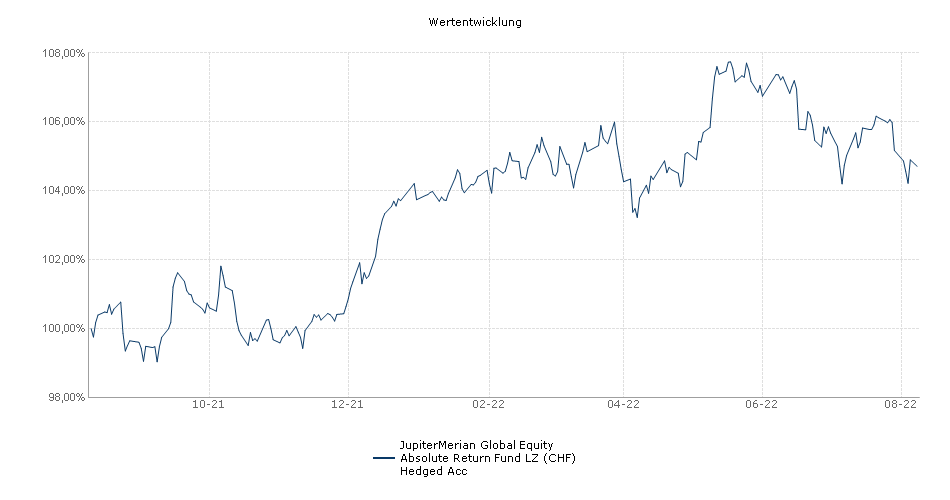 Jupiter Merian Global Equity Absolute Return Fund LZ CHF Hedged Acc Fonds Performance