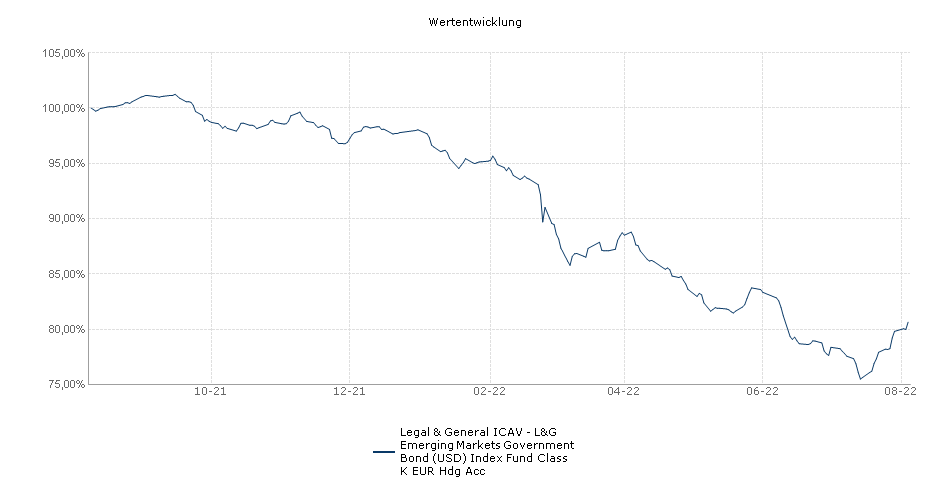 Legal & General ICAV - L&G Emerging Markets Government Bond (USD) Index Fund Class K EUR Hdg Acc Fonds Performance