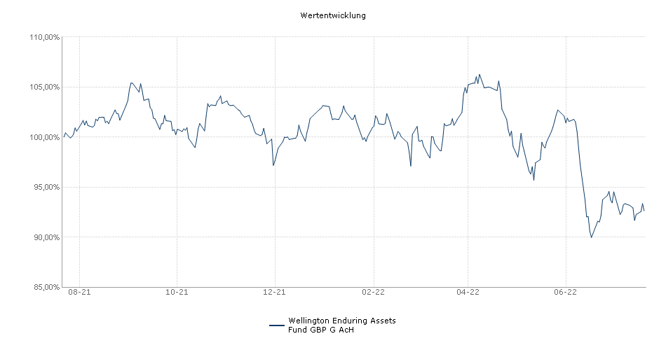 Wellington Enduring Assets Fund G GBP Acc Hedged Fonds Performance