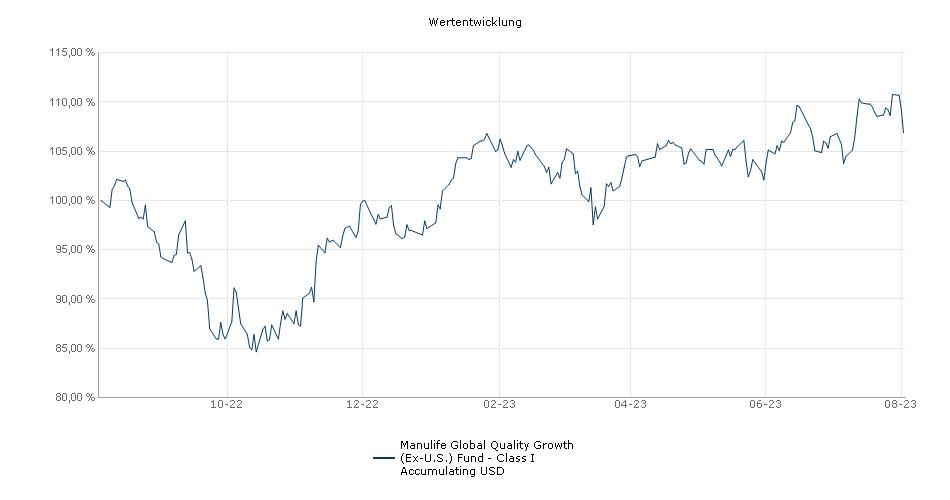 Manulife Global Quality Growth (Ex-U.S.) Fund - Class I Accumulating USD Fonds Performance