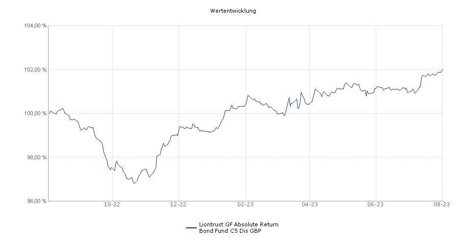 Liontrust GF Absolute Return Bond Fund C5 Dis GBP Fonds Performance