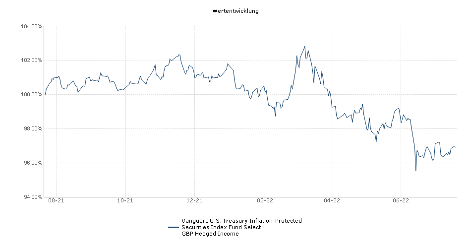 Vanguard U.S. Treasury Inflation-Protected Securities Index Fund Select GBP Hedged Income Fonds Performance