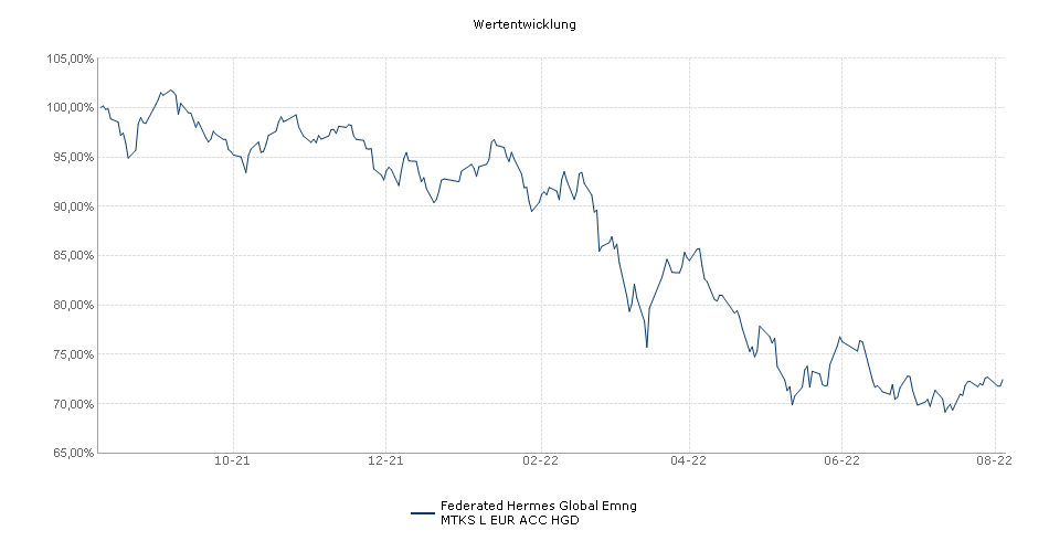 Federated Hermes Global Emerging Markets Equity Fund Class J EUR Accumulating Hedged Fonds Performance