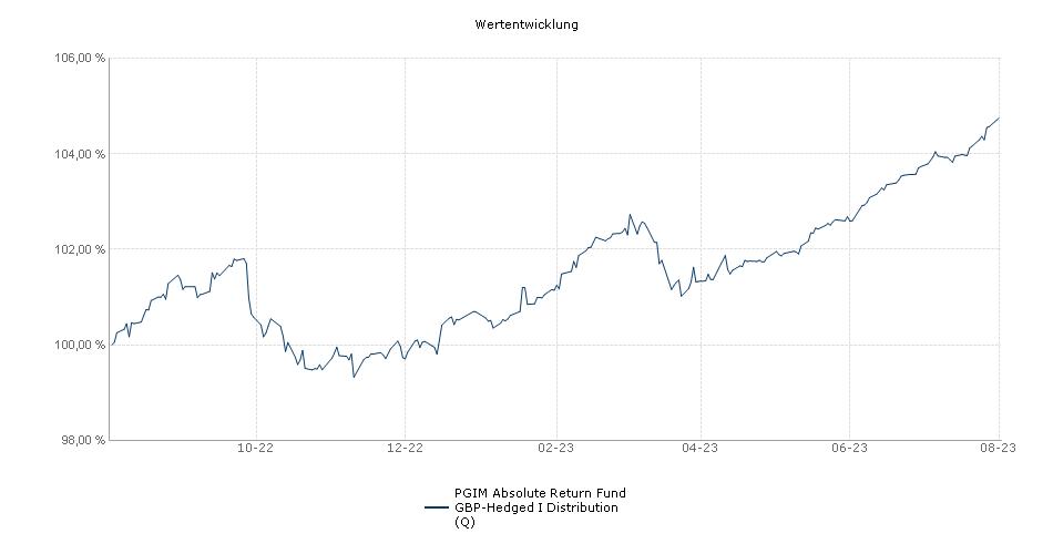 PGIM Absolute Return Fund GBP-Hedged I Distribution Fonds Performance