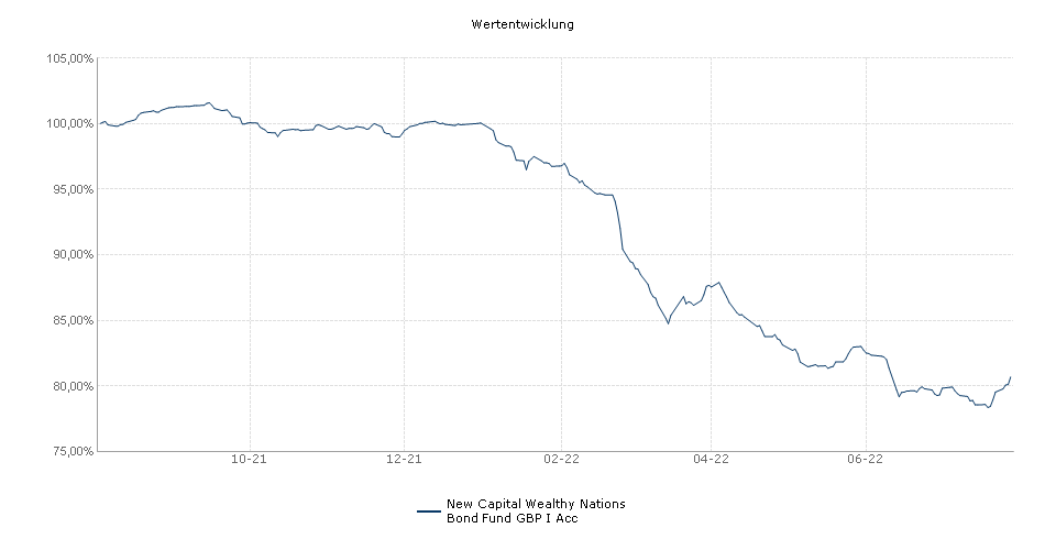 New Capital Wealthy Nations Bond Fund GBP I Acc Fonds Performance