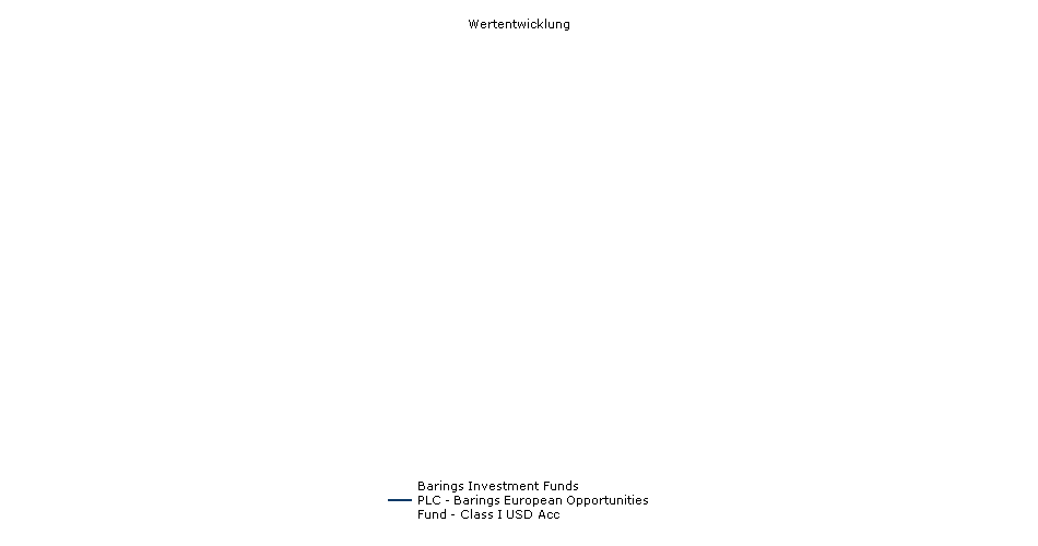 Barings Investment Funds PLC - Barings European Opportunities Fund - Class I USD Acc Fonds Performance