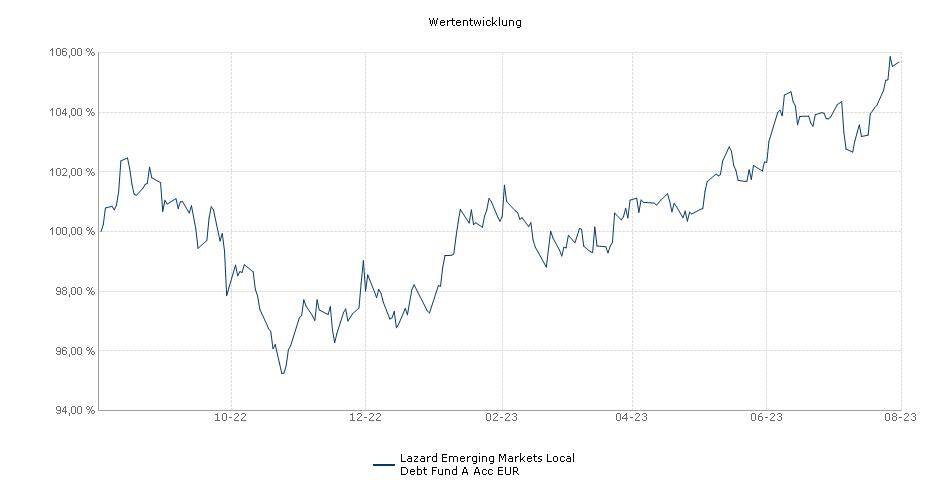 Lazard Emerging Markets Local Debt Fund A Acc EUR Fonds Performance