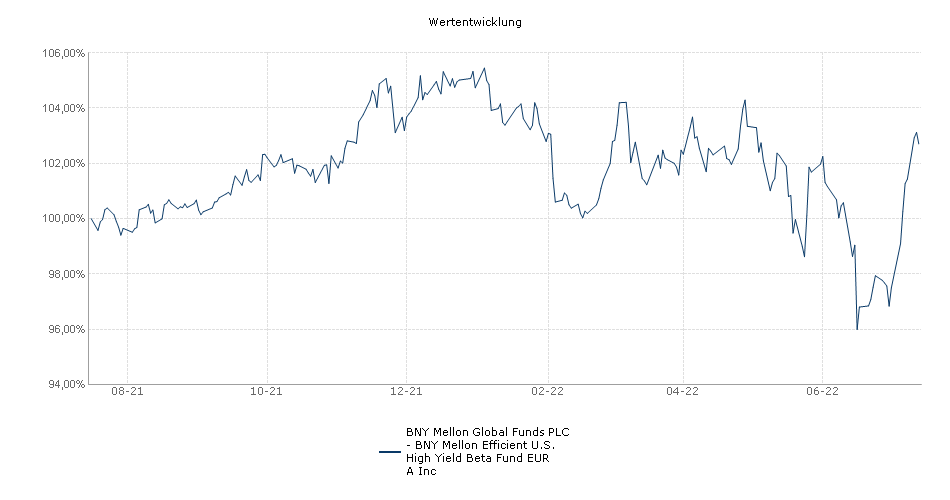 BNY Mellon Global Funds PLC - BNY Mellon Efficient U.S. High Yield Beta Fund EUR A Inc Fonds Performance