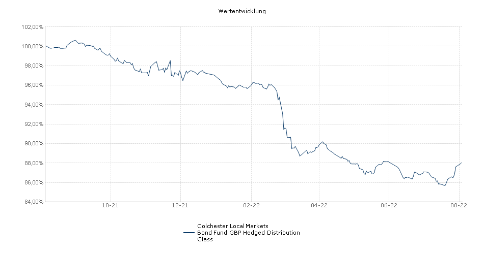 Colchester Local Markets Bond Fund GBP Hedged Distribution Class Fonds Performance