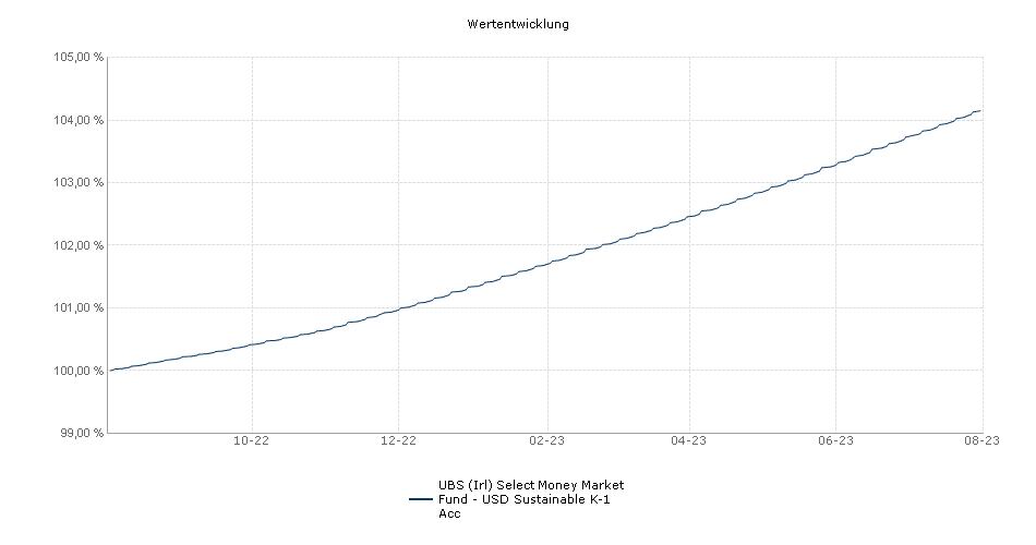 UBS (Irl) Select Money Market Fund - USD K-1 Acc Fonds Performance