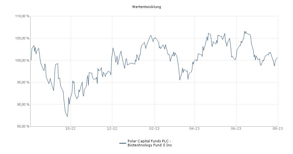 Polar Capital Funds PLC - Biotechnology Fund S Inc Fonds Performance