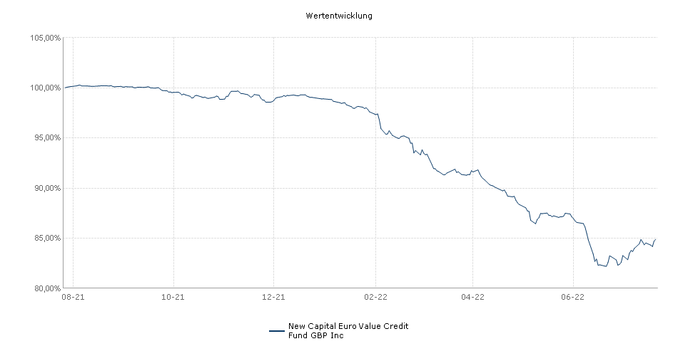 New Capital Euro Value Credit Fund GBP Inc Fonds Performance