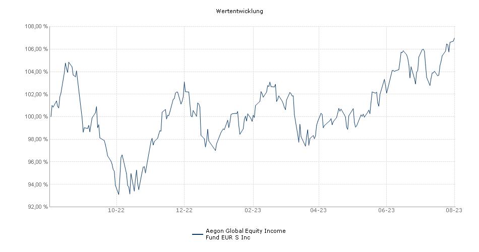 Aegon Global Equity Income Fund EUR S Inc Fonds Performance
