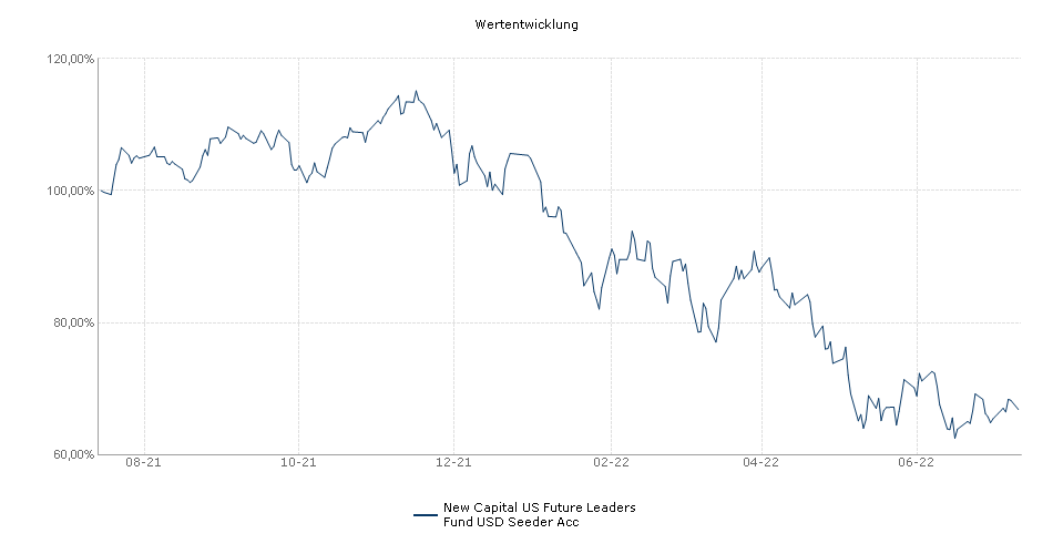 New Capital US Future Leaders Fund USD Seeder Acc Fonds Performance