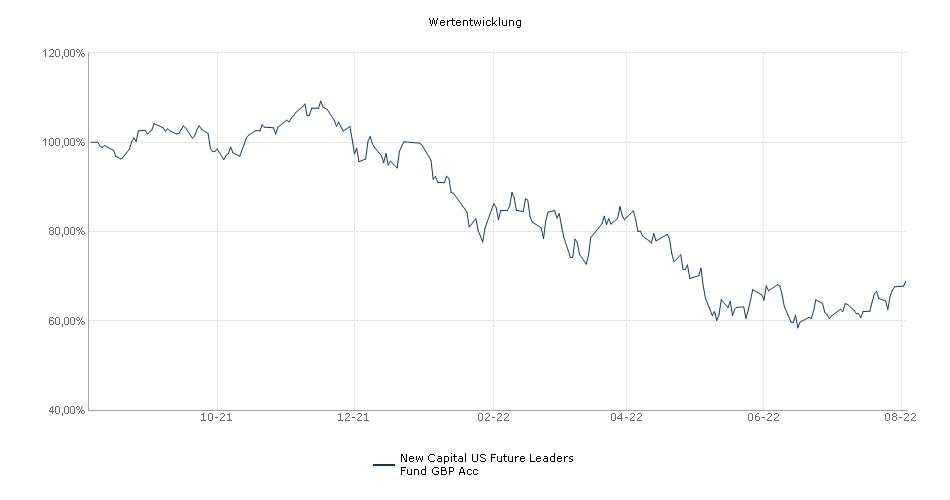 New Capital US Future Leaders Fund GBP Acc Fonds Performance