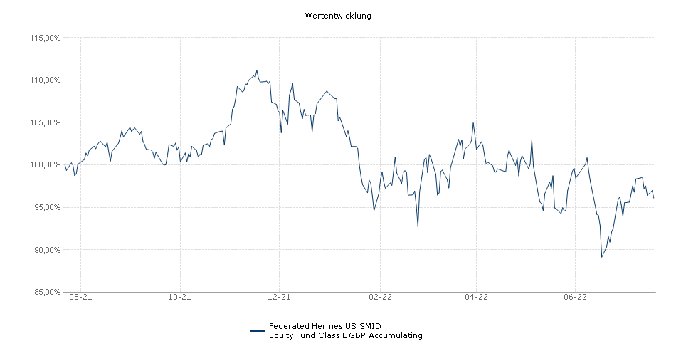 Federated Hermes US SMID Equity Fund Class L GBP Accumulating Fonds Performance