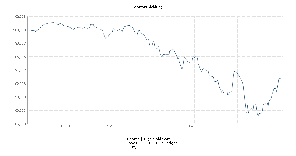 iShares $ High Yield Corp Bond UCITS ETF EUR Hedged (Dist) Performance