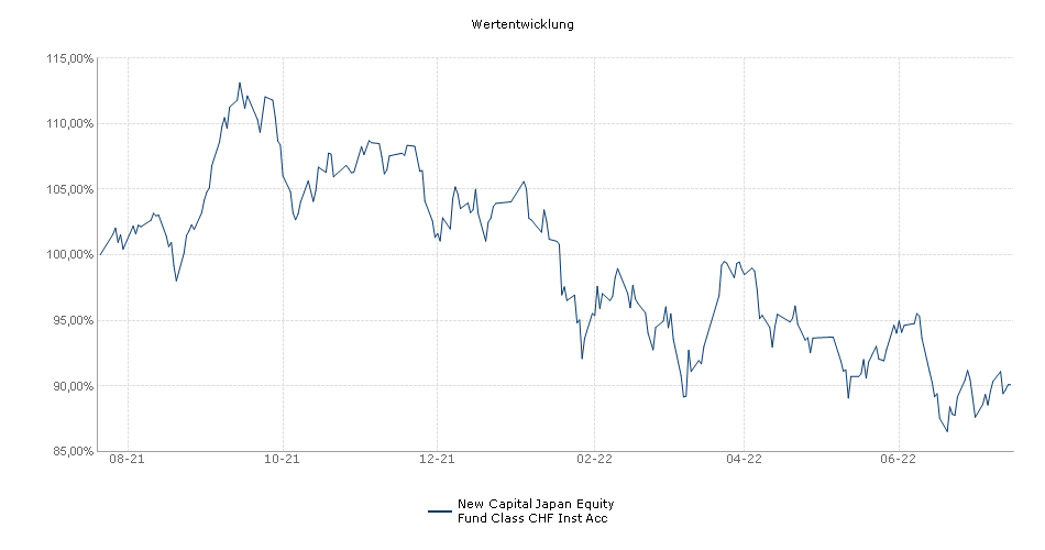 New Capital Japan Equity Fund Class CHF Inst Acc Fonds Performance