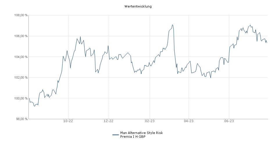 Man Alternative Style Risk Premia I H GBP Fonds Performance
