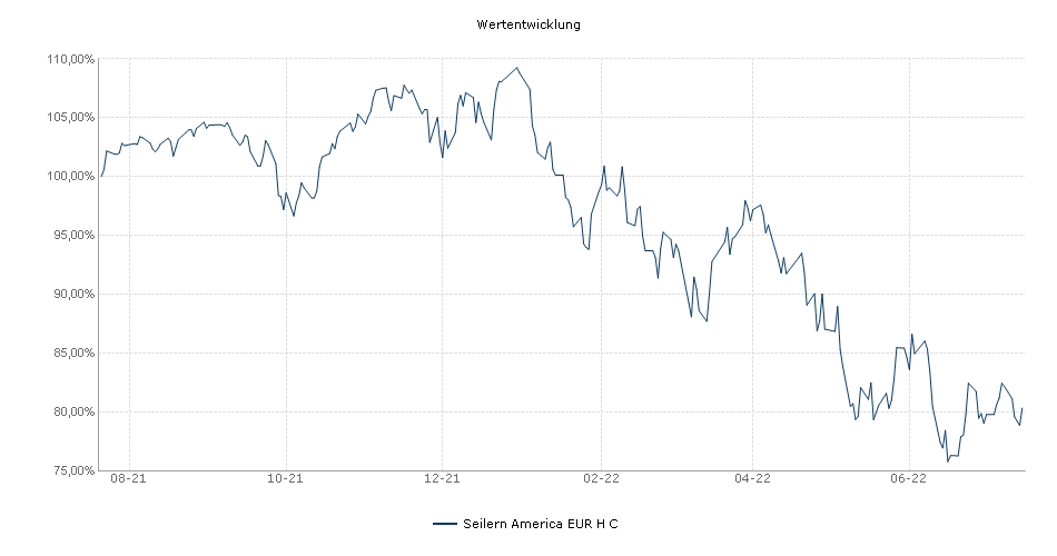 Seilern America EUR H C Fonds Performance