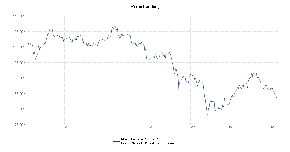 Man Numeric China A Equity Fund Class I USD Accumulation Fonds Performance