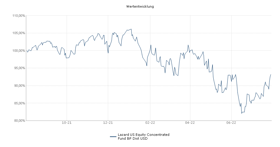Lazard US Equity Concentrated Fund BP Dist USD Fonds Performance
