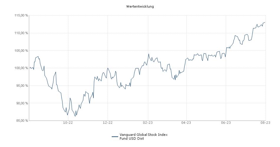 Vanguard Global Stock Index Fund USD Dist Fonds Performance