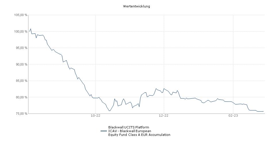 Blackwall UCITS Platform ICAV - Blackwall European Equity Fund Class A EUR Accumulation Fonds Performance