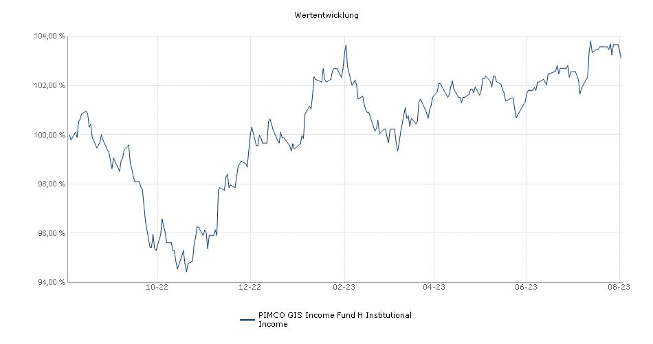 PIMCO GIS Income Fund H Institutional Income Fonds Performance