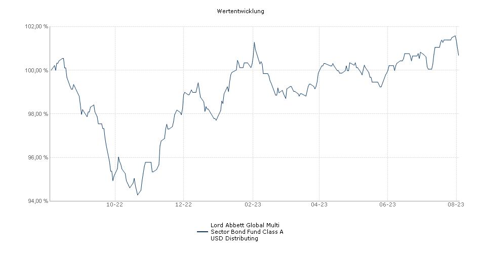 Lord Abbett Global Multi Sector Bond Fund Class A USD Distributing Fonds Performance