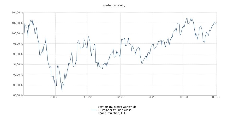 Stewart Investors Worldwide Sustainability Fund Class I (Accumulation) EUR Fonds Performance