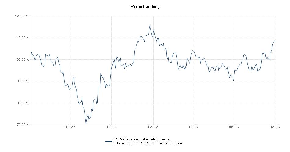 EMQQ Emerging Markets Internet & Ecommerce UCITS ETF - Accumulating Performance