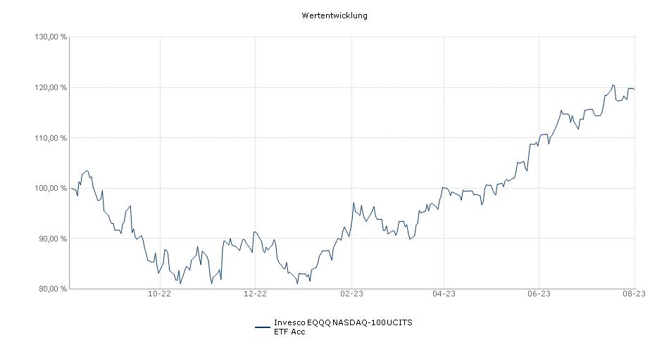 Invesco EQQQ NASDAQ-100 UCITS ETF Acc Performance