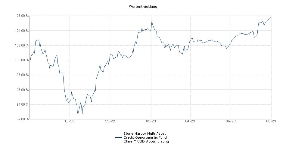 Stone Harbor Multi Asset Credit Opportunistic Fund Class M USD Accumulating Fonds Performance
