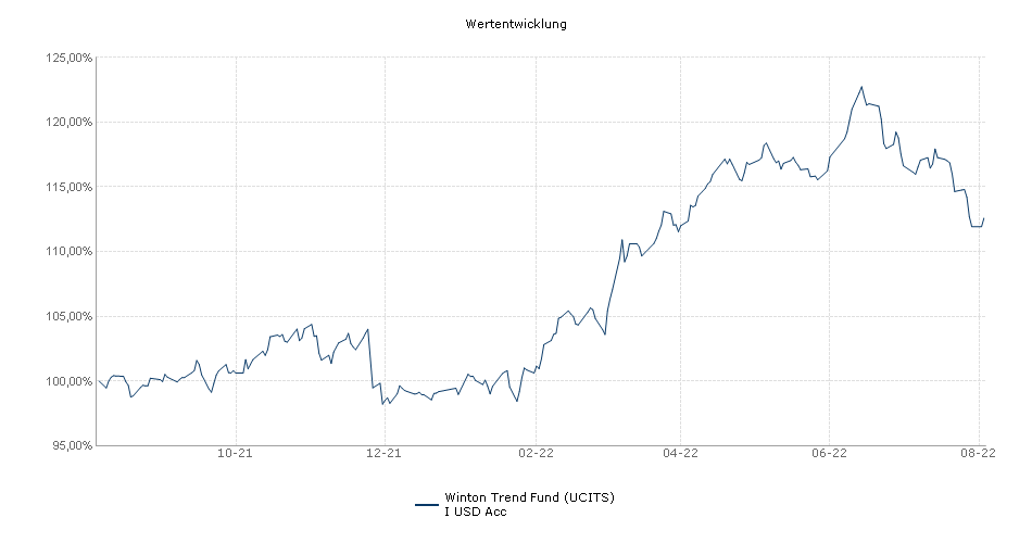 Winton Trend Fund (UCITS) I USD Acc Fonds Performance