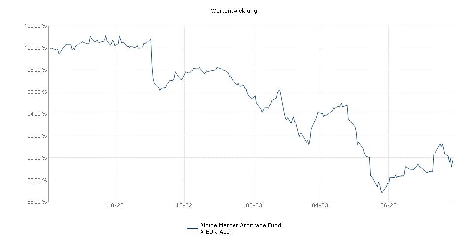Alpine Merger Arbitrage Fund A EUR Acc Fonds Performance