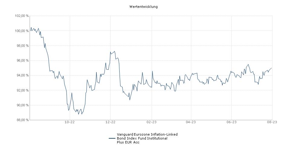 Vanguard Eurozone Inflation-Linked Bond Index Fund Institutional Plus EUR Acc Fonds Performance